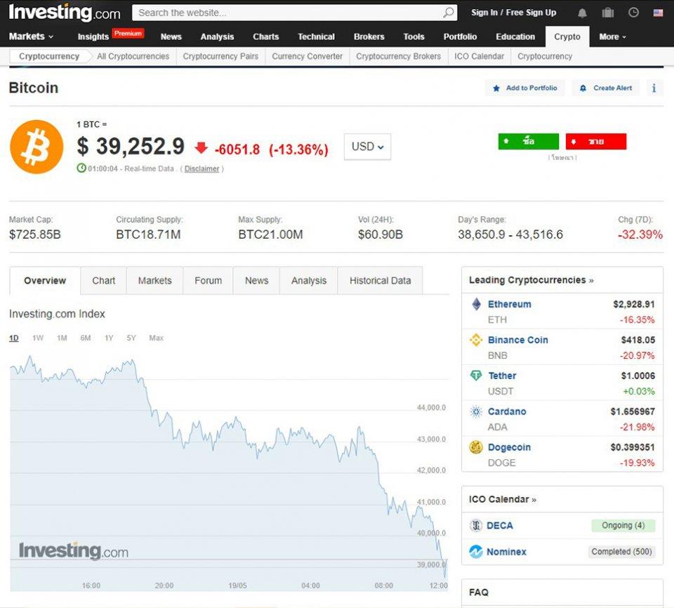 Bitcoin koji ulaže tata