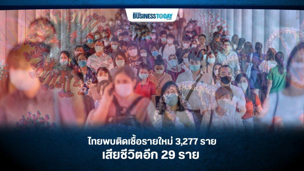 ไทยพบติดเชื้อรายใหม่ 3,277 ราย เสียชีวิตอีก 29 ราย