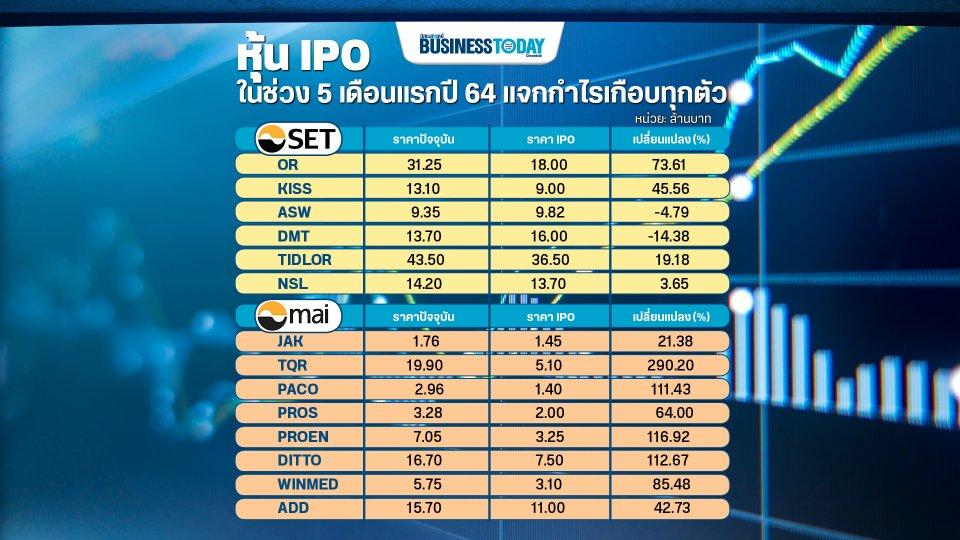 ส่อง 14 หุ้น IPO แจกกำไรสูงสุดกว่า 290% โควิดไม่กระทบธุรกิจ